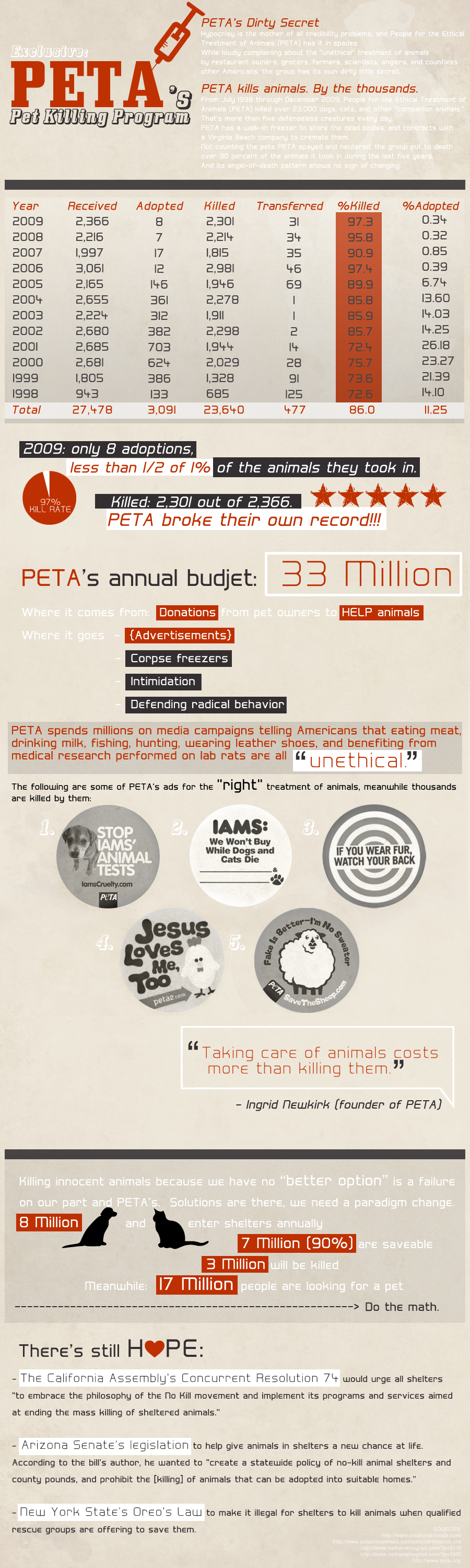 the truth about peta 